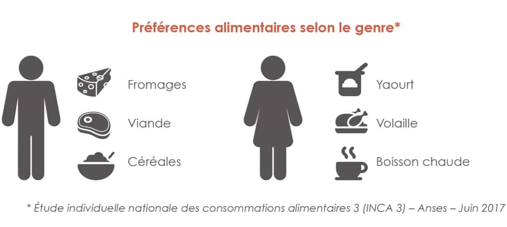 Assiette genre preferences alimentaitres