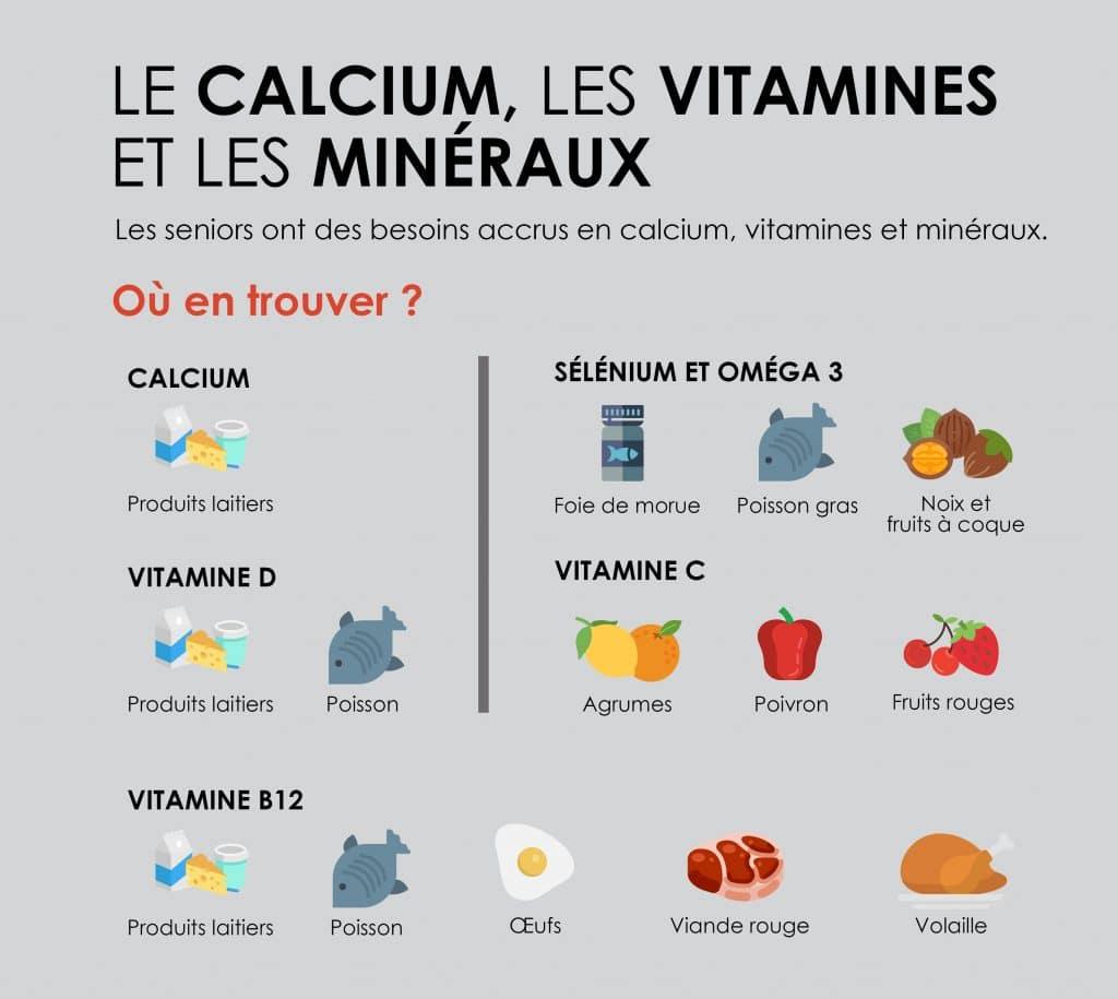 Où trouver du calcium, de la vitamine B12 et des minéraux ?