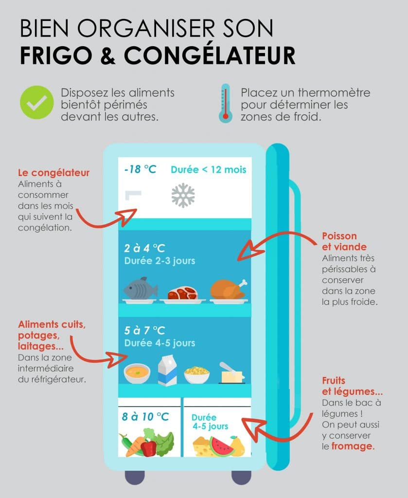 Organiser son frigo et congélateur