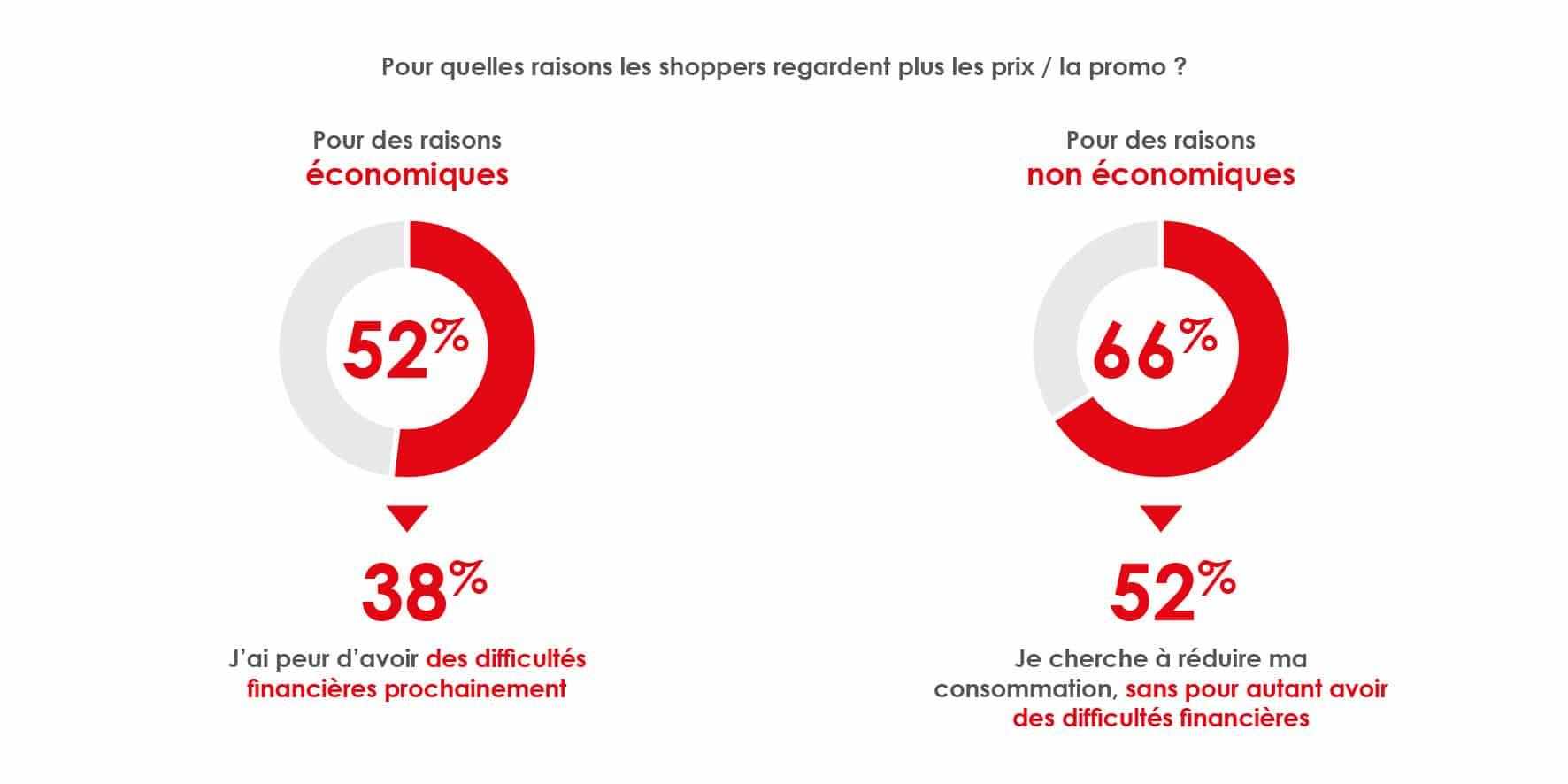 préoccupation prix des consommateurs