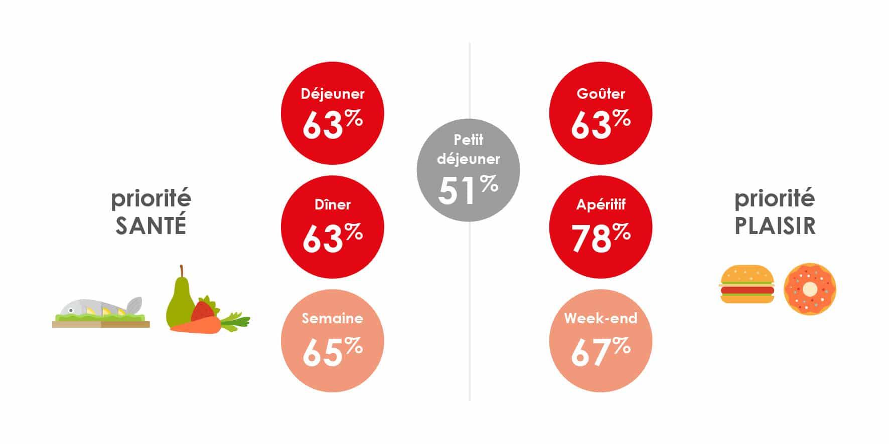 Quels arbitrages du consommateur entre santé et plaisir?